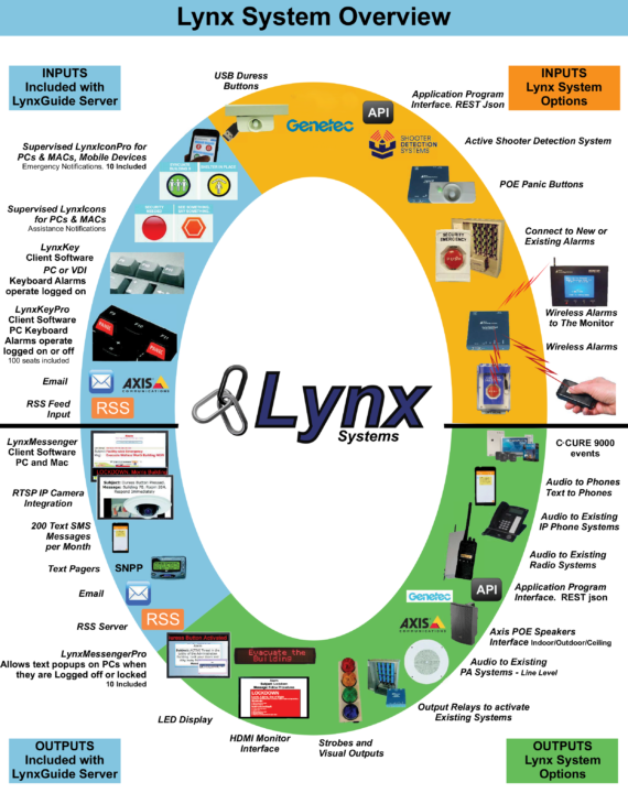 Lynx System Overview